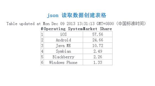 javascript隐藏div_json 读取数据创建表格-freejs.net代码演示